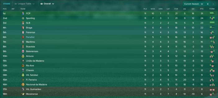 Portuguese Premier League_ Overview Stages.png